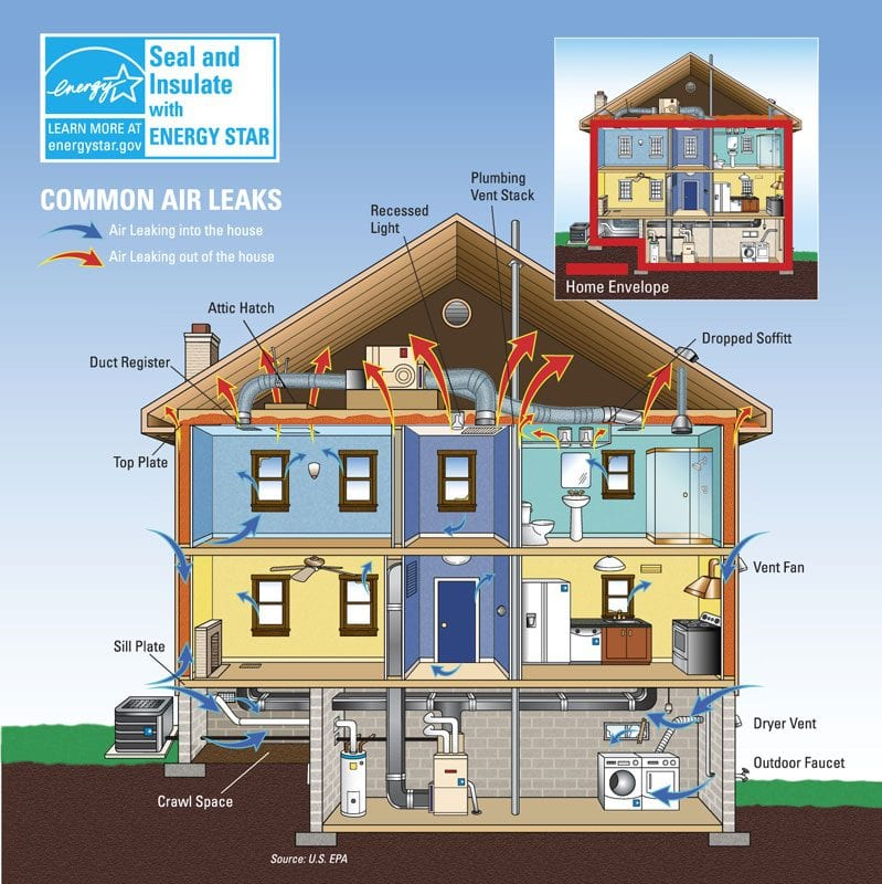 energy star insulation